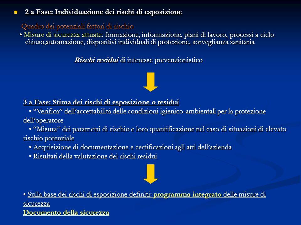 2 a Fase: Individuazione dei rischi di esposizione