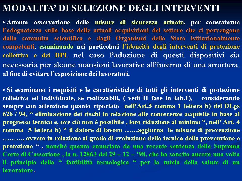MODALITA' DI SELEZIONE DEGLI INTERVENTI