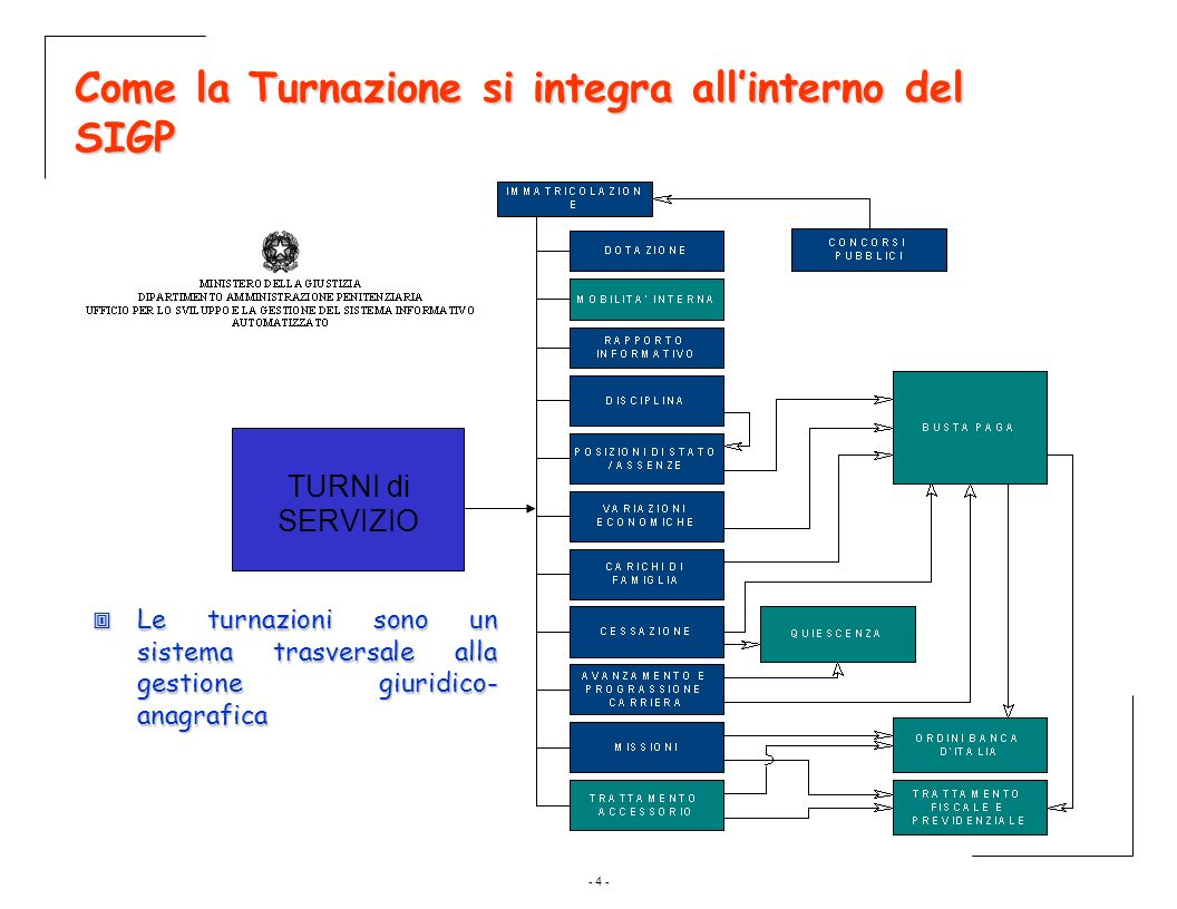 Come la Turnazione si integra all'interno del SIGP