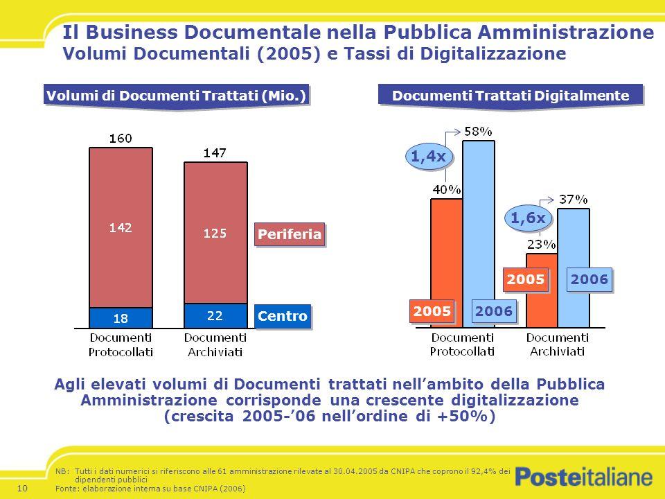 Volumi di Documenti Trattati (Mio.) Documenti Trattati Digitalmente