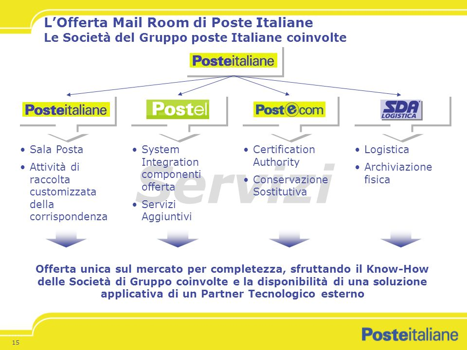 L'Offerta Mail Room di Poste Italiane Le Società del Gruppo poste Italiane coinvolte