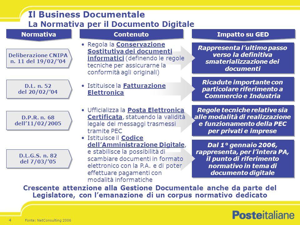Il Business Documentale La Normativa per il Documento Digitale