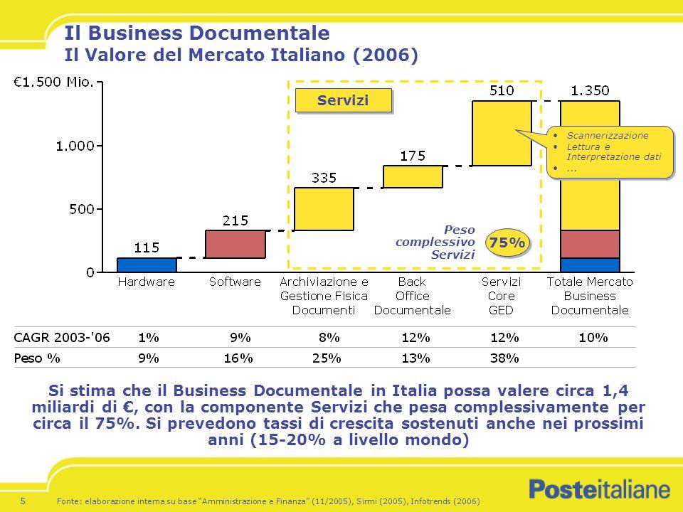 Il Business Documentale Il Valore del Mercato Italiano (2006)