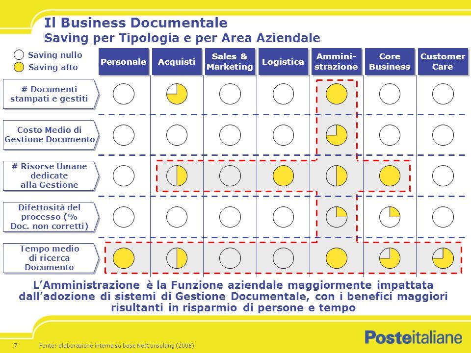 Il Business Documentale Saving per Tipologia e per Area Aziendale