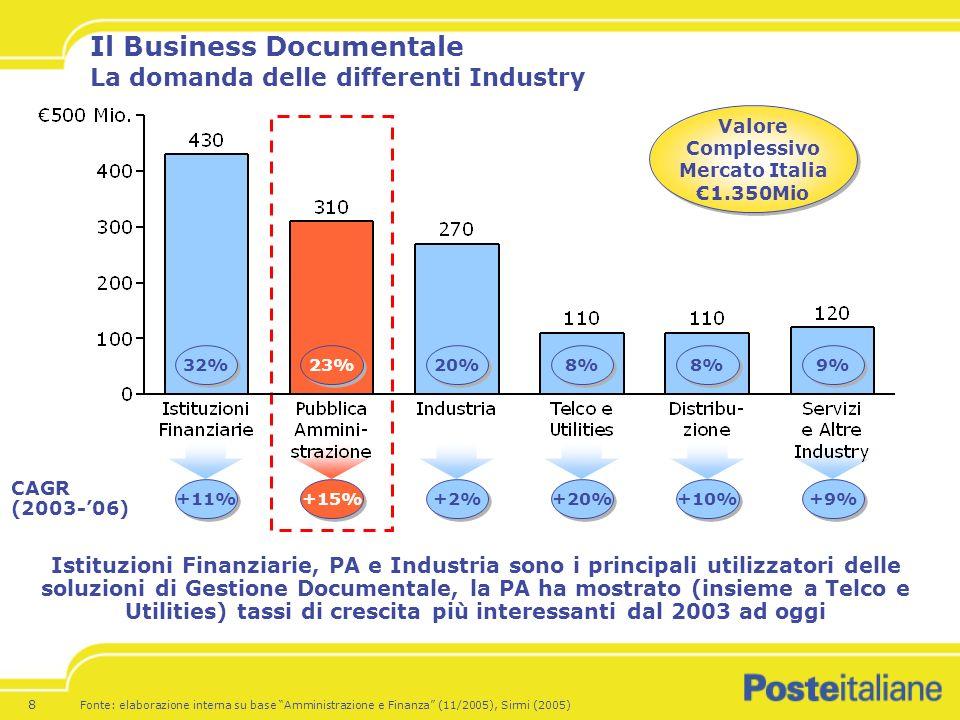 Il Business Documentale La domanda delle differenti Industry