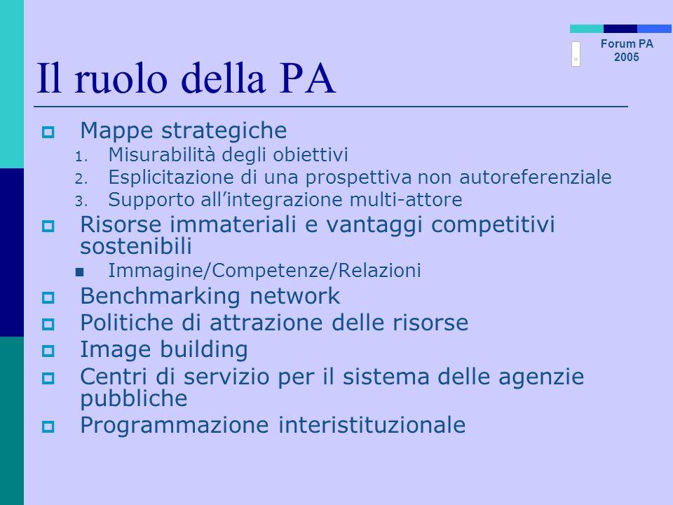 Il ruolo della PA Mappe strategiche