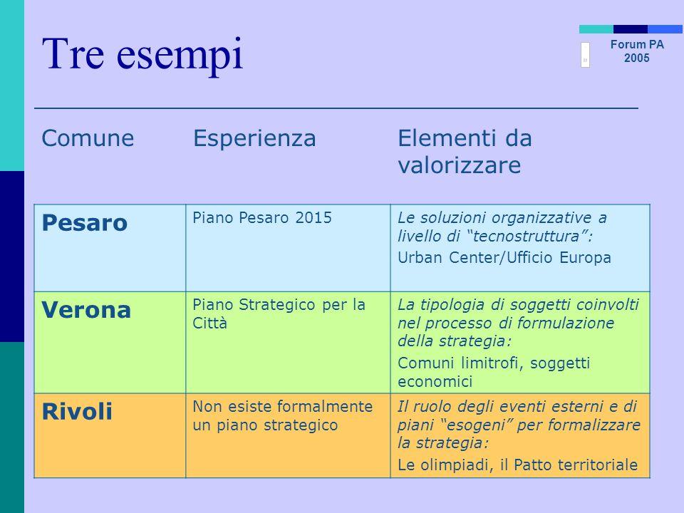 Tre esempi Comune Esperienza Elementi da valorizzare Pesaro Verona