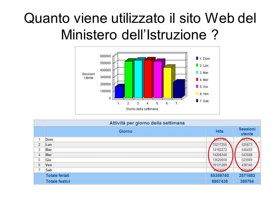Quanto viene utilizzato il sito Web del Ministero dell'Istruzione