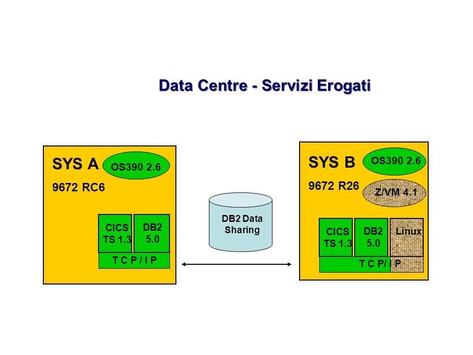 Data Centre - Servizi Erogati