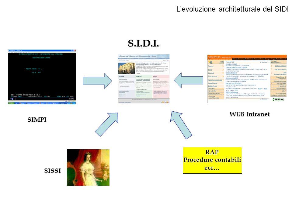 S.I.D.I. L'evoluzione architetturale del SIDI WEB Intranet SIMPI RAP
