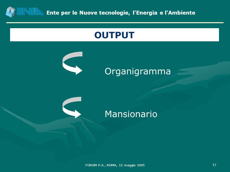OUTPUT Organigramma Mansionario FORUM P.A., ROMA, 12 maggio 2005