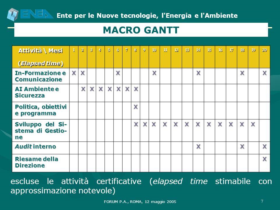 MACRO GANTT Attività \ Mesi. (Elapsed time) 1. 2. 3. 4. 5. 6. 7. 8. 9. 10. 11. 12. 13.