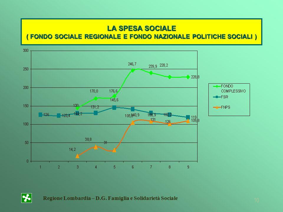 LA SPESA SOCIALE ( FONDO SOCIALE REGIONALE E FONDO NAZIONALE POLITICHE SOCIALI )