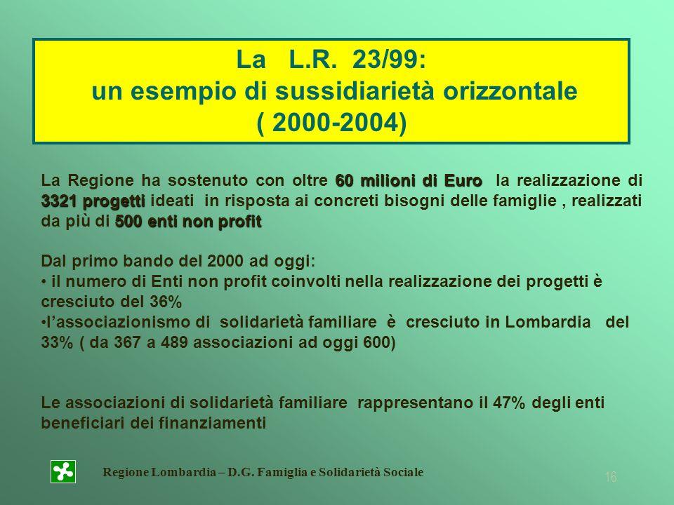 un esempio di sussidiarietà orizzontale