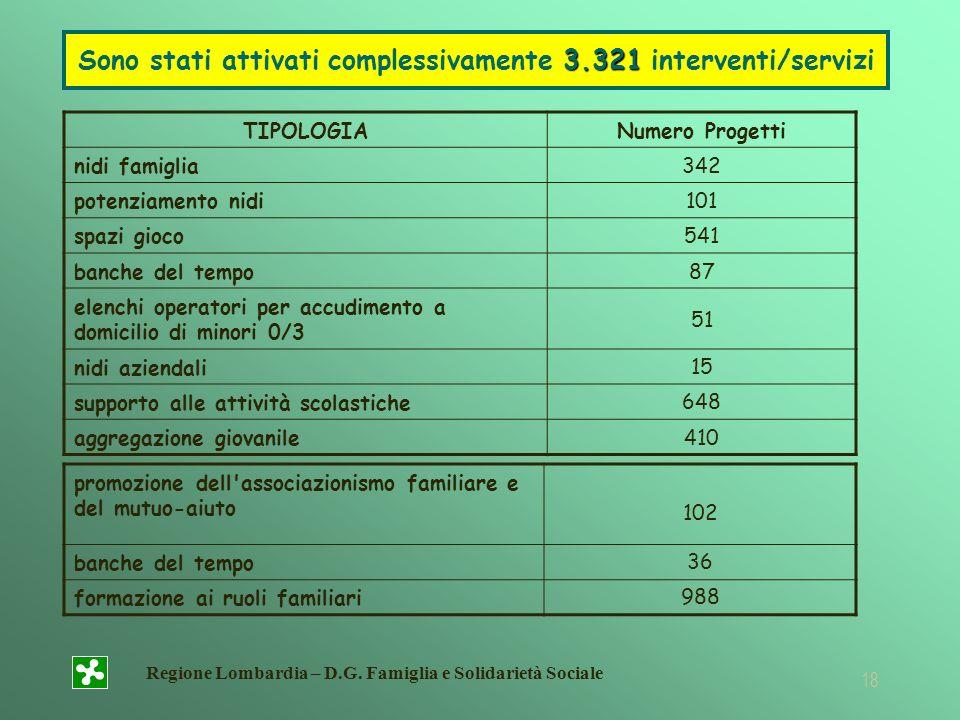 Sono stati attivati complessivamente 3.321 interventi/servizi