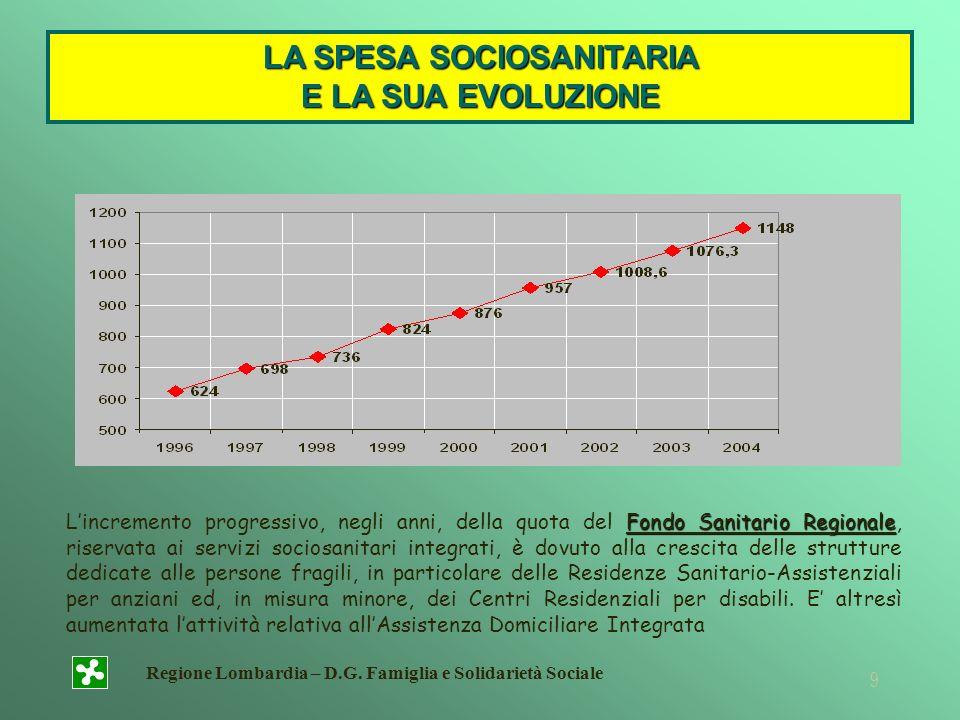 LA SPESA SOCIOSANITARIA