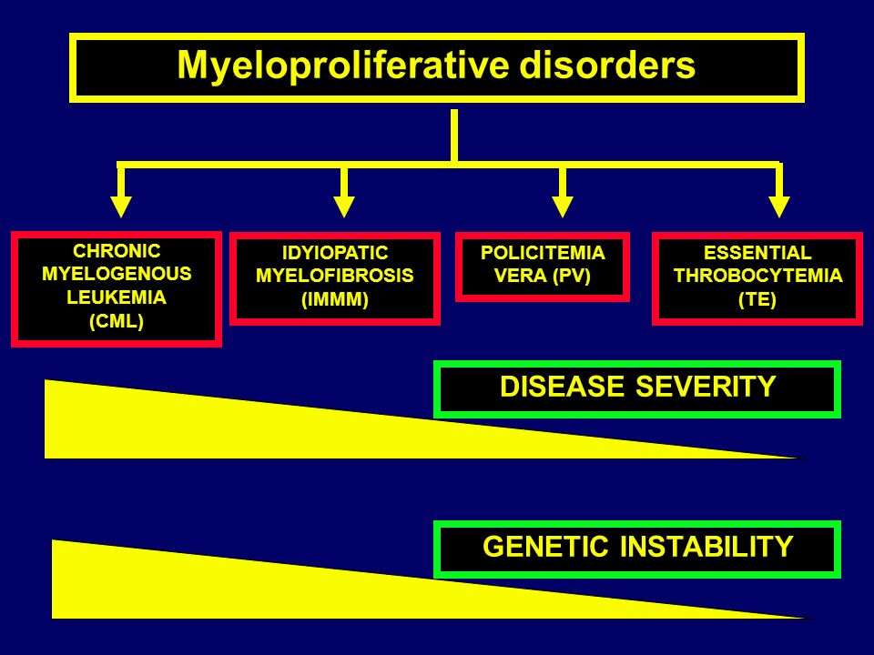 Myeloproliferative disorders CHRONIC MYELOGENOUS LEUKEMIA