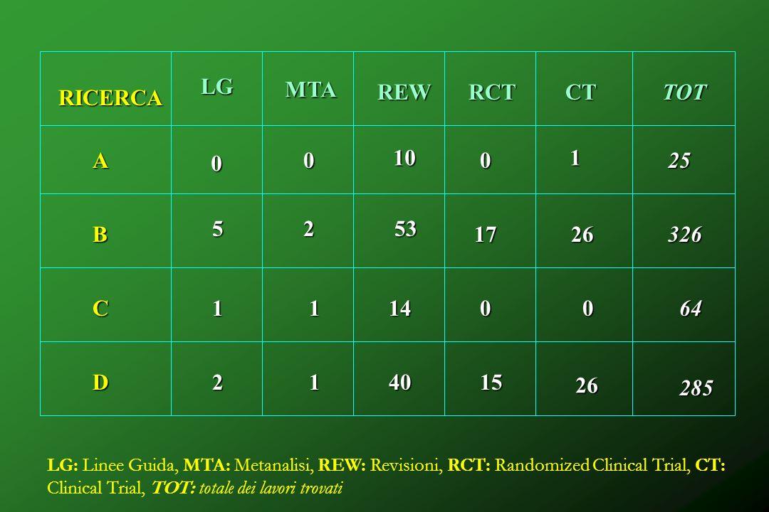 LG MTA REW RCT CT TOT RICERCA A 10 1 25 5 2 53 B 17 26 326 C 1 1 14 64