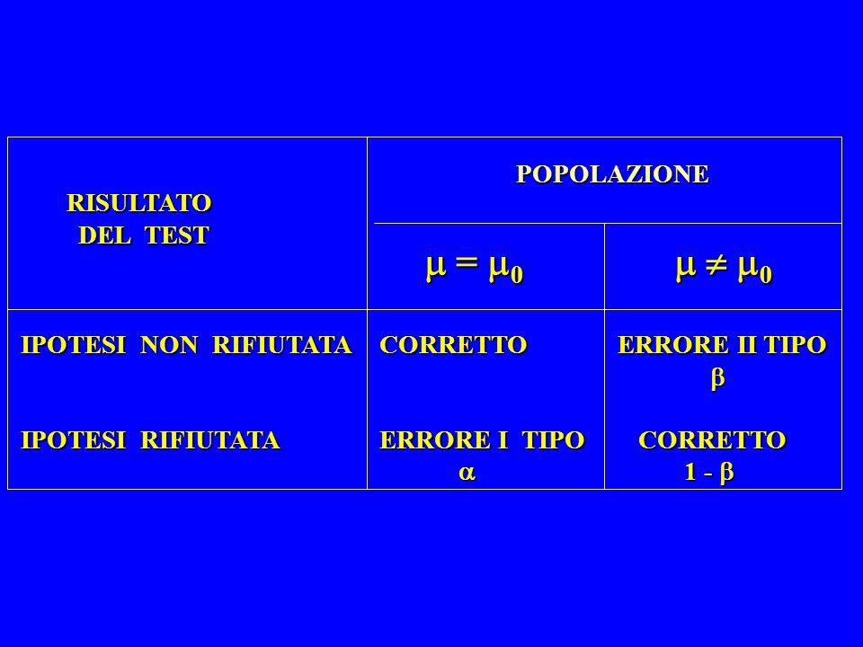  = 0   0 POPOLAZIONE RISULTATO DEL TEST