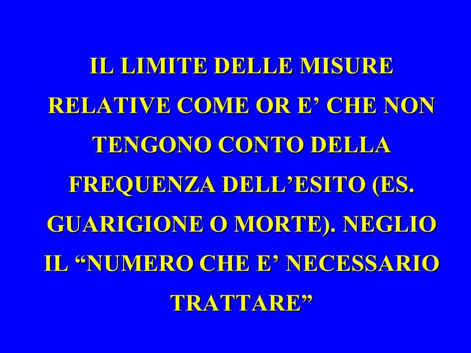 IL LIMITE DELLE MISURE RELATIVE COME OR E' CHE NON TENGONO CONTO DELLA FREQUENZA DELL'ESITO (ES.