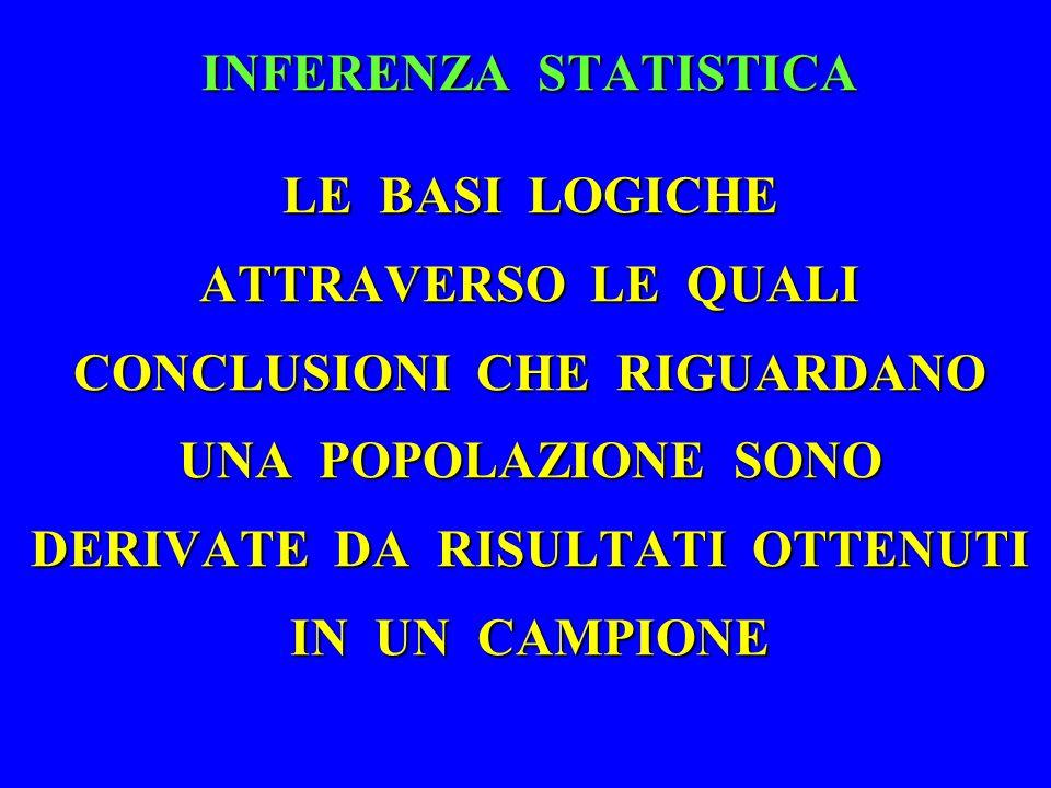 INFERENZA STATISTICA LE BASI LOGICHE ATTRAVERSO LE QUALI CONCLUSIONI CHE RIGUARDANO UNA POPOLAZIONE SONO DERIVATE DA RISULTATI OTTENUTI IN UN CAMPIONE