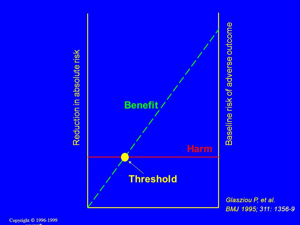 Benefit Harm Threshold Baseline risk of adverse outcome