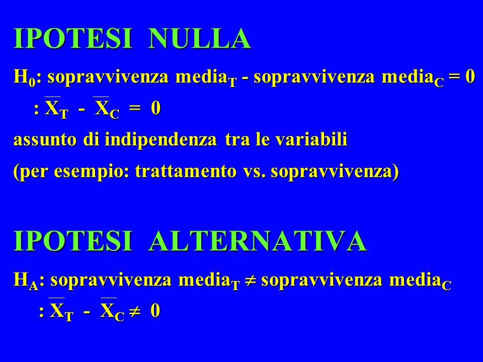 IPOTESI NULLA H0: sopravvivenza mediaT - sopravvivenza mediaC = 0 : XT - XC = 0 assunto di indipendenza tra le variabili (per esempio: trattamento vs.