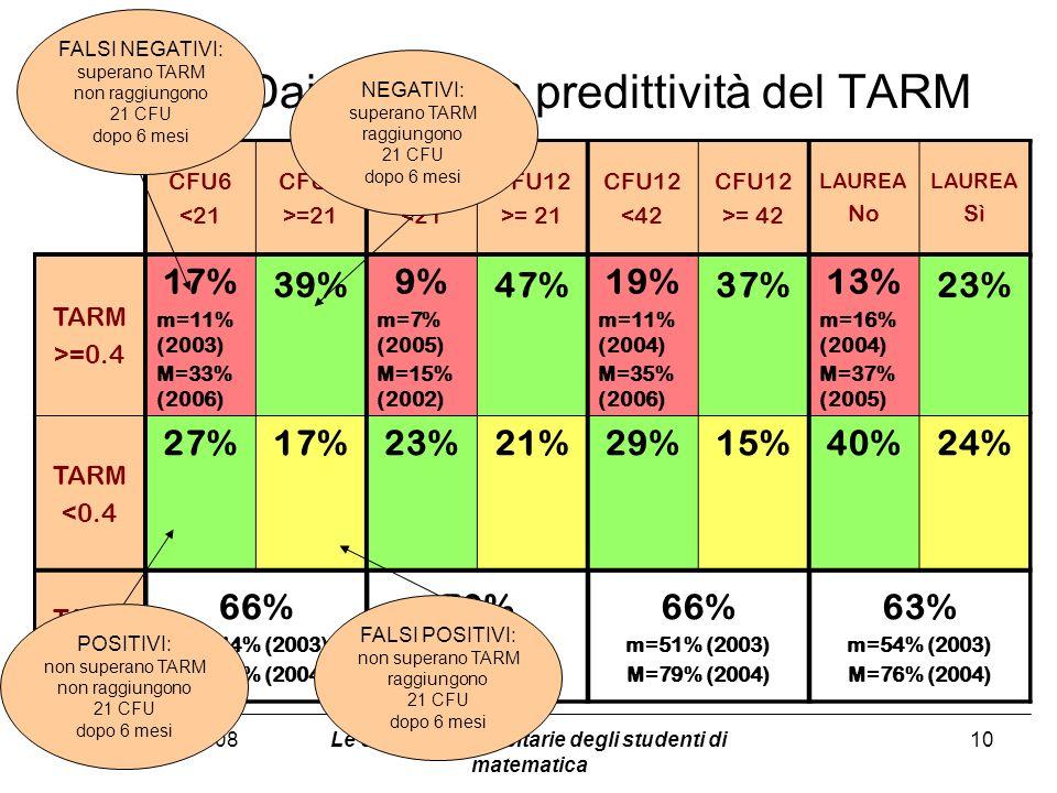 Dai flussi alla predittività del TARM