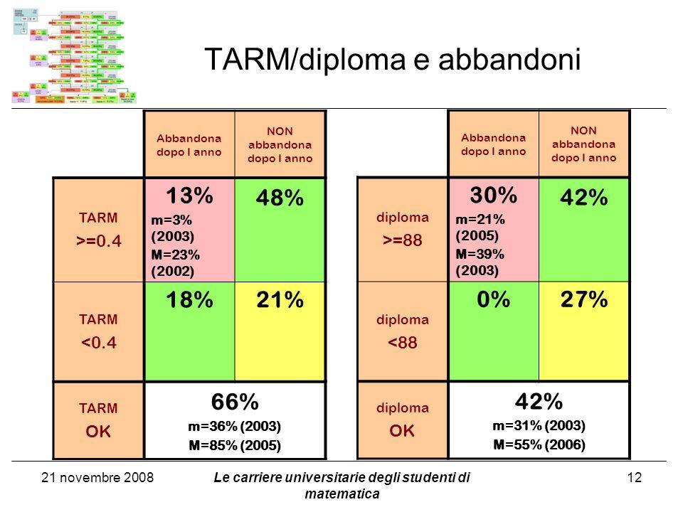 TARM/diploma e abbandoni