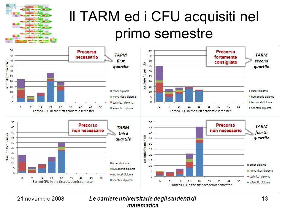 Il TARM ed i CFU acquisiti nel primo semestre