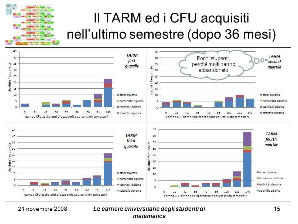 Il TARM ed i CFU acquisiti nell'ultimo semestre (dopo 36 mesi)