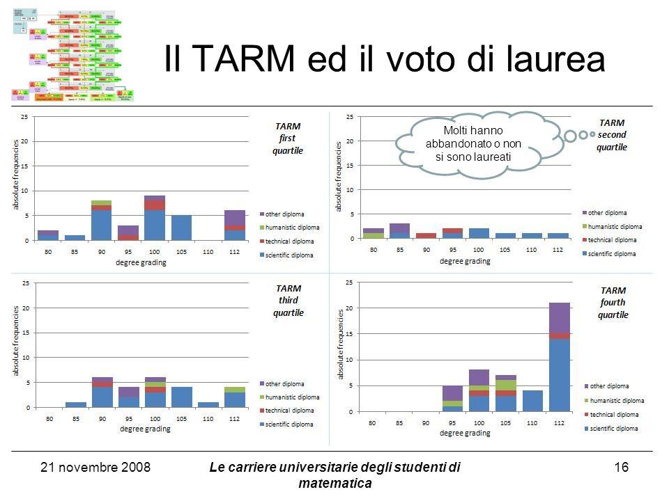 Il TARM ed il voto di laurea