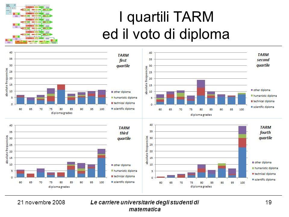 I quartili TARM ed il voto di diploma