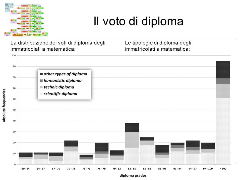 Il voto di diploma La distribuzione dei voti di diploma degli immatricolati a matematica: Le tipologie di diploma degli immatricolati a matematica: