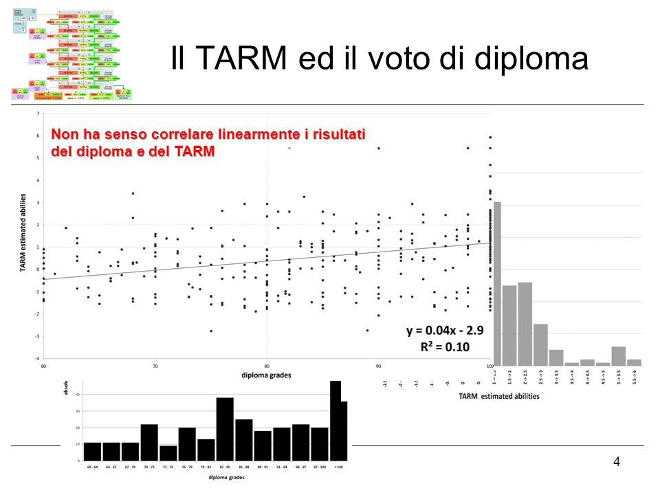 Il TARM ed il voto di diploma