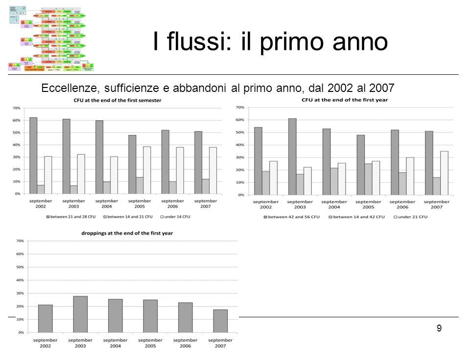 I flussi: il primo anno Eccellenze, sufficienze e abbandoni al primo anno, dal 2002 al 2007.
