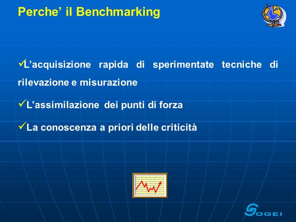Perche' il Benchmarking