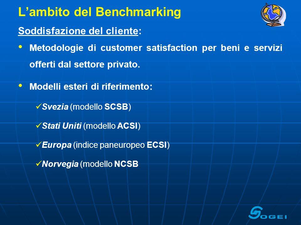 L'ambito del Benchmarking