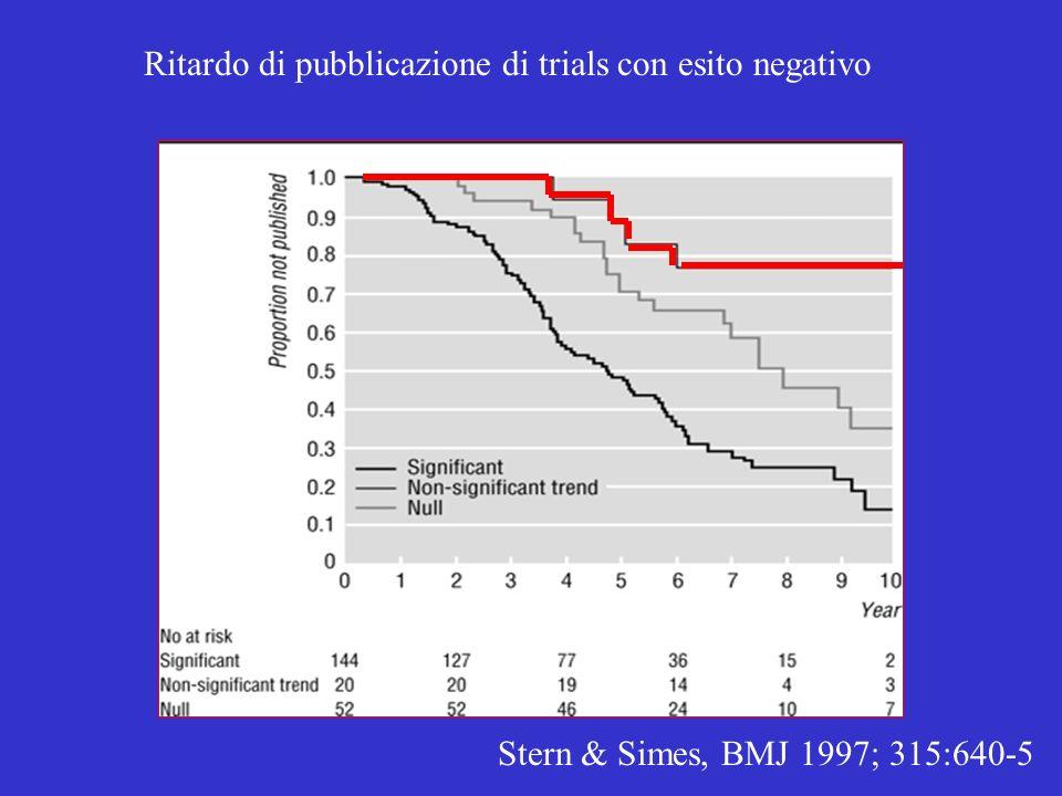 Ritardo di pubblicazione di trials con esito negativo