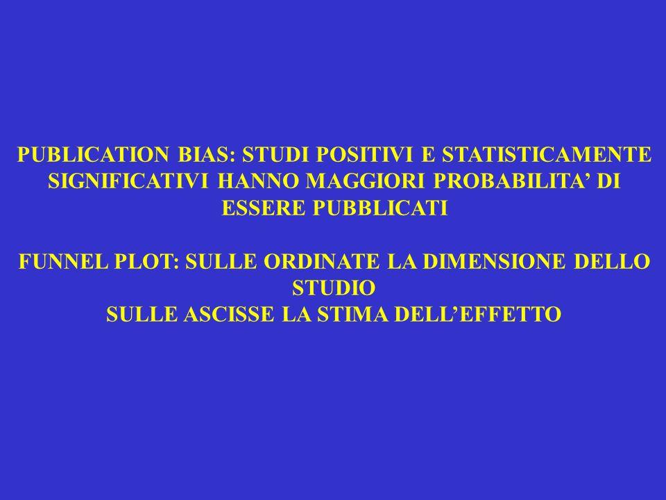 PUBLICATION BIAS: STUDI POSITIVI E STATISTICAMENTE SIGNIFICATIVI HANNO MAGGIORI PROBABILITA' DI ESSERE PUBBLICATI FUNNEL PLOT: SULLE ORDINATE LA DIMENSIONE DELLO STUDIO SULLE ASCISSE LA STIMA DELL'EFFETTO