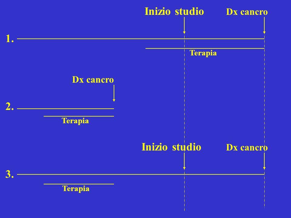 Inizio studio Dx cancro