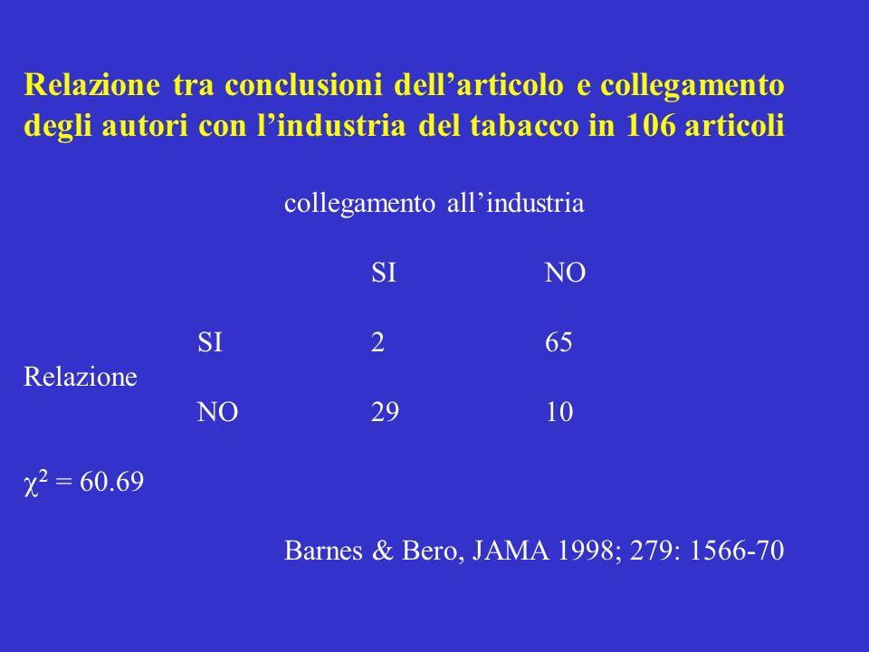 Relazione tra conclusioni dell'articolo e collegamento degli autori con l'industria del tabacco in 106 articoli