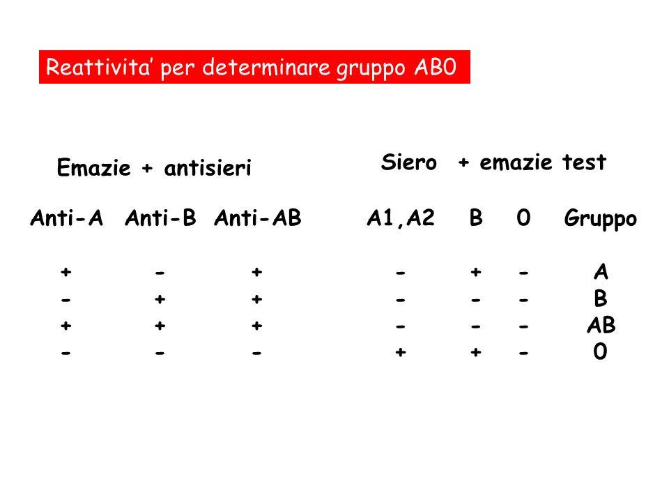 Reattivita' per determinare gruppo AB0
