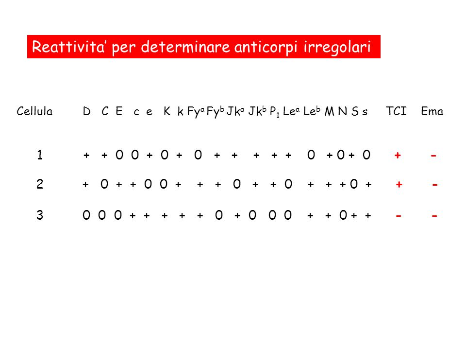 Reattivita' per determinare anticorpi irregolari