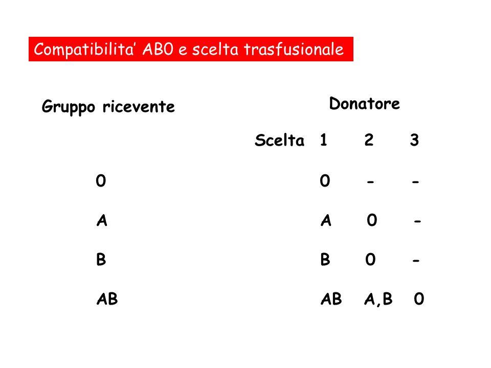 Compatibilita' AB0 e scelta trasfusionale