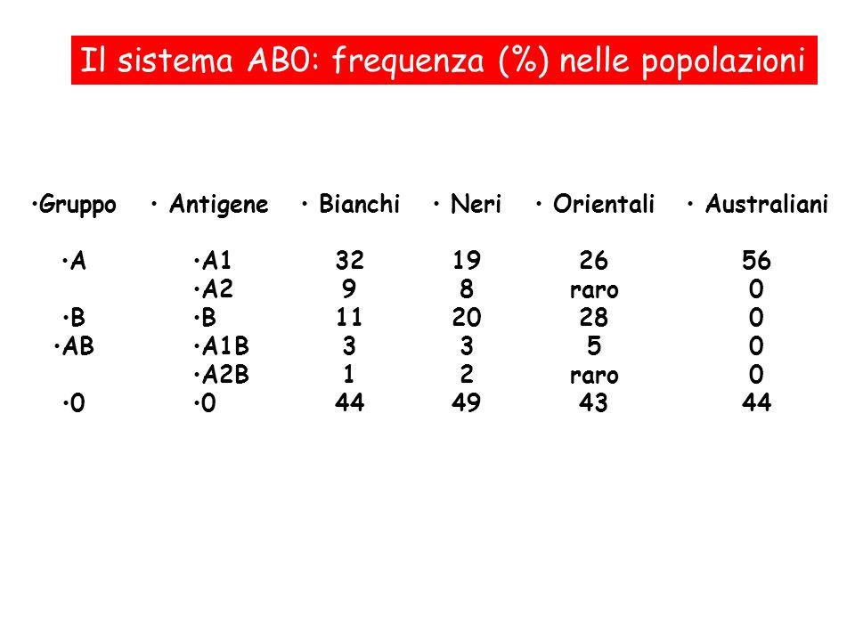 Il sistema AB0: frequenza (%) nelle popolazioni