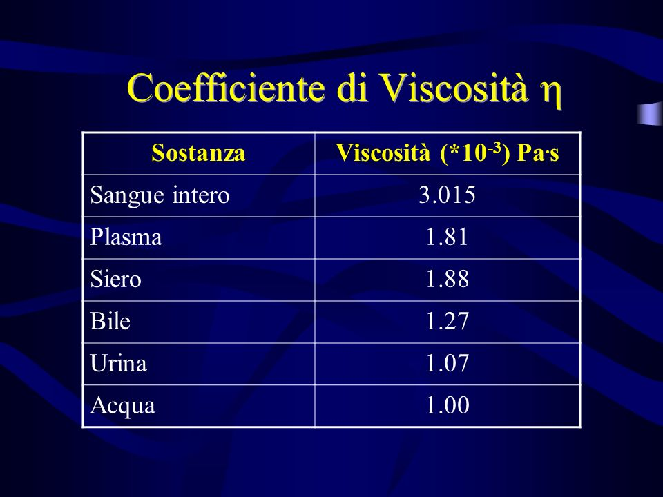 Coefficiente di Viscosità 