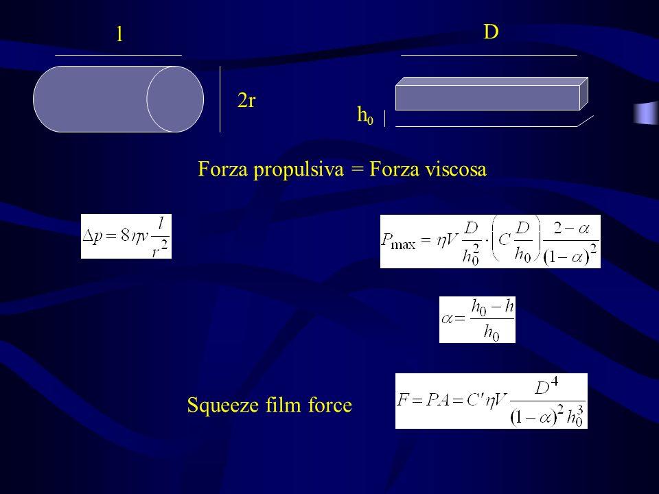 l D 2r h0 Forza propulsiva = Forza viscosa Squeeze film force