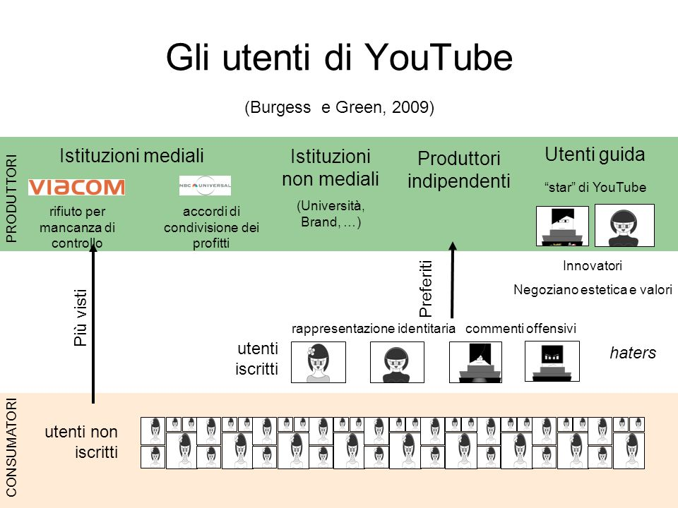 Gli utenti di YouTube (Burgess e Green, 2009)