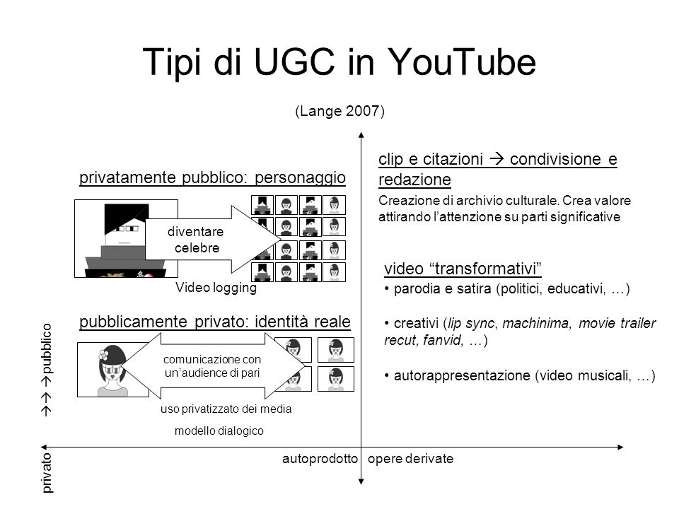 Tipi di UGC in YouTube (Lange 2007)